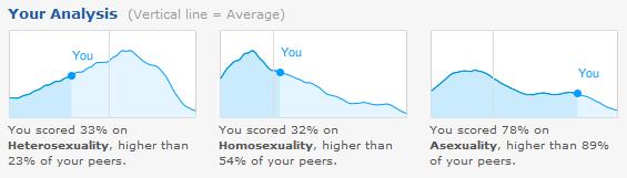 seksuel dating en aseksuel